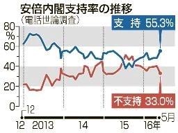 安倍内閣の支持率が上昇!7ポイント上がって55%に!オバマ大統領の広島訪問を高評価!