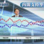 【参院選】各報道機関の世論調査に開き!毎日新聞東京版で安倍政権の不支持が支持を逆転!共産党は大きく支持を伸ばす!