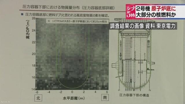 福島原発2号機の核燃料の行方が「ミューオン」を用いた調査で判明!大部分が格納容器の底に滞留か?
