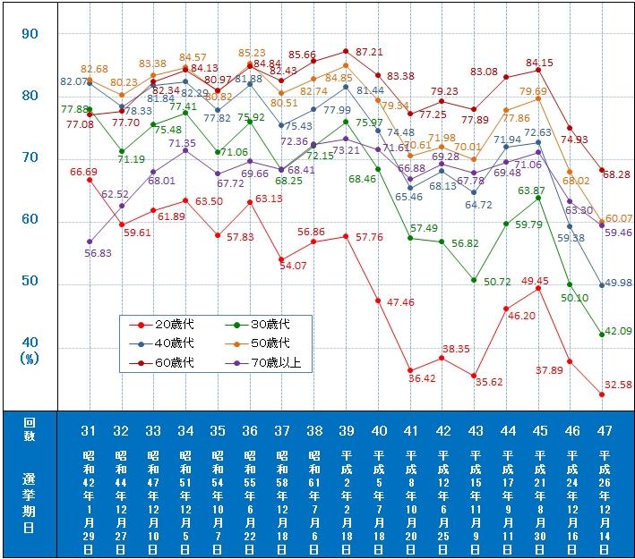 日本はなぜ投票率がこんなに低いの?その背景には若者の政治離れを促す「愚民化政策」の存在が!?【コラム第10回】
