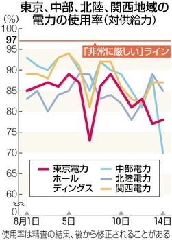 【今年も】電力ピークの8月上旬、猛暑でも原発抜きで電力に十分余裕があったことが判明!