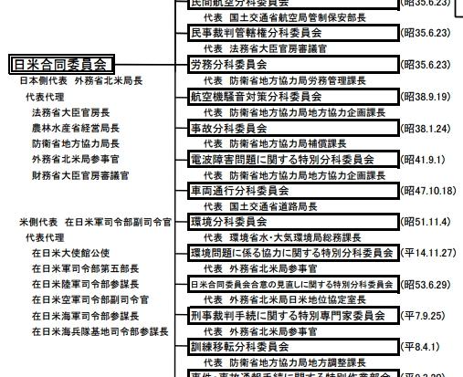 日本の政治を決める秘密組織「日米合同委員会」の議事録、市民団体からの情報公開請求を政府が拒否していたことが判明!