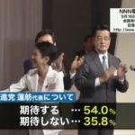 【世論調査】民進党・蓮舫新代表に「期待する」が54%に!二重国籍を「問題ではない」とする声も60%超え!