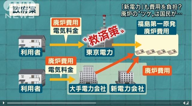 【そりゃない】福島原発事故の廃炉・賠償費、新規電力業者にも負担させる案が浮上!どの業者を使っても値上げは確実!?