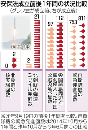 【やっぱり】安保法(集団的自衛権)が「抑止力を高める」はウソだったことが判明!東京新聞が報道!