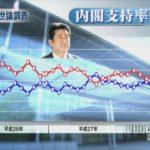 【マスコミの怠慢】安倍政権の支持率が7%急落!不支持も7%増加!野党による国会追及が影響か!?