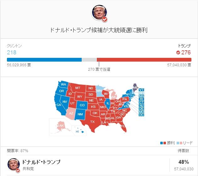 【速報】アメリカの大手各メディアがドナルド・トランプ氏が当選確実と報道!
