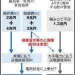 【ふざけてる】福島原発事故の賠償負担、追加分の大半を国民が負担する案が具体化!来年の国会で提出へ!