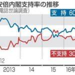 【やはり…】安倍政権の支持率が2013年当時と同レベルの60.7%に大幅アップ!「トランプ会談や日露首脳会談がとても良かった」