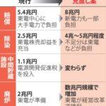 【究極の無責任】福島原発事故の賠償・廃炉の費用が20兆円を超える見通し!その多くを国民に負担させる方向に!