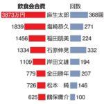 【驚き】麻生太郎副総理が政治資金で多額の飲食費を計上!六本木の会員制バーなど2年で3873万円!他議員と比べてダントツ!