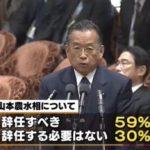 TBSの世論調査、「山本大臣は辞任すべき」が59%、総裁任期の延長も「評価しない」が56%!なのに内閣支持率57%!
