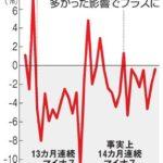 【アベノミクス…】消費支出が実質14ヶ月連続の前年比マイナスに!リーマンショックに迫るほどの景気低迷!メディア「悪天候のせい」