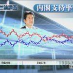 【怪奇】NHKの世論調査、安倍政権支持率が5ポイント上がって55%!不支持が27%に!白紙領収書もTPP強行採決もお構いなし!