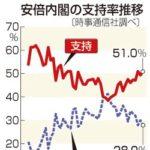 【は?】「ポスト安倍」を尋ねる時事通信の世論調査、なんと安倍総理が22%でトップ!2位は小泉進次郎氏、3位は石破氏!