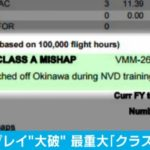 「着水」「不時着」と日本メディアが報じたオスプレイ墜落事故、米軍が最も重大な事故の「クラスA」に認定!