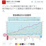 駐日デンマーク大使館のツイッターが話題に!「わが国の一人親家庭の貧困率は世界最低!」ネット「日本の状況が悲惨すぎる!」