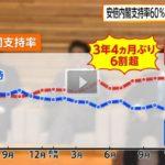 【マズイ】大手マスコミの安倍政権の支持率が軒並み大幅に上昇中!憲法改正派も急増し、「時代に合わない」と答えた人が6割超に!