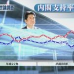 【NHK】安倍政権の支持率が58%に上昇!米への公的年金ばら撒きや金田大臣のボロボロ答弁、自衛隊日報隠蔽などが高評価か!?