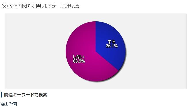 【激変】日経新聞のアンケート調査、内閣支持率が36.1%に急落!不支持率は63.9%!10日前の調査では支持率63%!