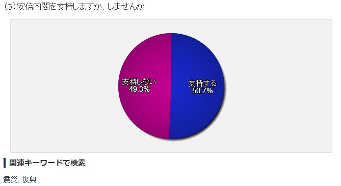 【へ?】日経新聞の読者アンケート、安倍政権支持率が急回復!前回36.1%→1週間後に50.7%!
