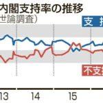 共同通信の世論調査、安倍政権の支持率が6ポイント減少の55.7%に!一方、日経新聞の読者調査では、30ポイントもの急落!