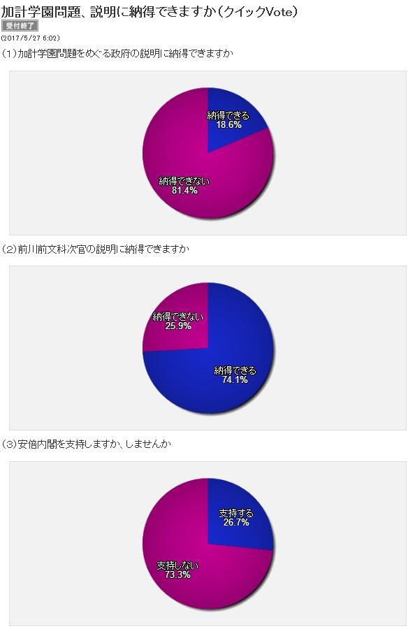 日経読者調査、安倍政権支持率が26.7%で不支持73.3%!加計疑獄の政府説明「納得できない」81.4%、前川氏の説明「納得できる」74.1%!