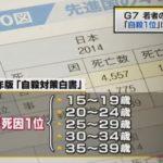 【深刻】若者の死因、「自殺が1位」はG7の中で日本のみ!10万人当たりの自殺率も先進7カ国で圧倒的ワースト1!