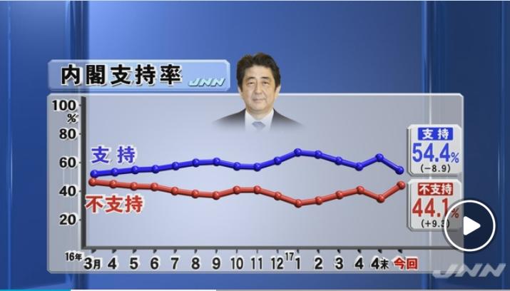 TBSの世論調査、安倍政権の支持率が8.9ポイント下落の54.4%!不支持率は9.3ポイント上昇の44.1%!