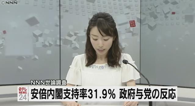 【大変化】NNNでの世論調査、安倍政権支持率がついに31.9%に激減!不支持率は49.2%!他メディアでも軒並み低支持率を更新!