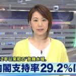 ANN(テレビ朝日)の世論調査、安倍政権の支持率が29.2%に!不支持率は54.5%!かつての支持と不支持が完全に逆転!