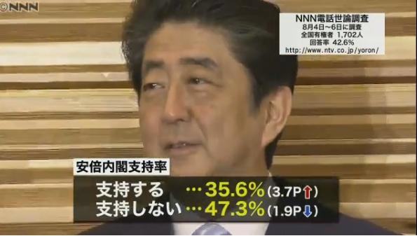 NNNの世論調査、安倍政権の支持率が3.7ポイント増の35.6%に!不支持率は1.9ポイント減の47.3%!内閣改造の効果は限定的か