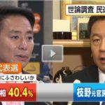 【不可解】FNN(フジ)の世論調査、民進代表選で前原氏の支持が枝野氏をややリード!共産との共闘を望まない声が6割以上に!
