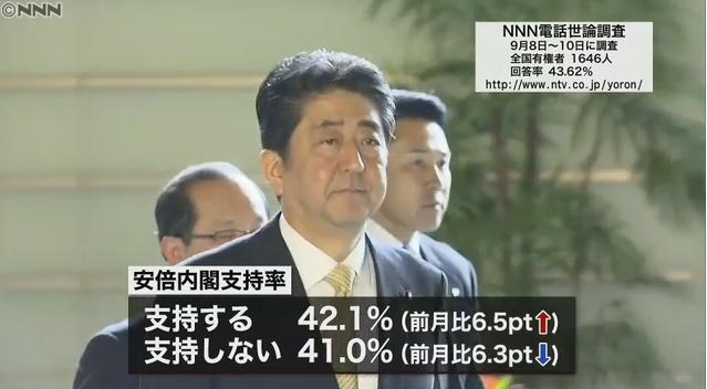 【やっぱこうなる】NNNの世論調査、安倍政権支持率が6.5ポイント増の42.1%に急回復し、支持が再び上回る!不支持は6.3ポイント減の41.0%!