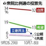 【マズイかも】読売の世論調査、衆院比例投票先について「希望失速&立憲民主と分散」と報道!一方自民は32%で高止まり!