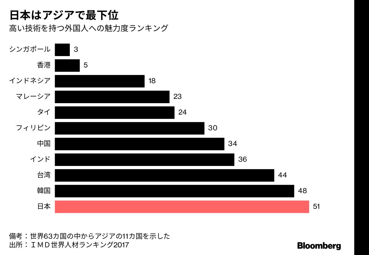 【悲惨】日本は高度外国人にとってアジアで働きたくない国No.1に!2017年版「世界人材ランキング」アジア最下位&世界63か国中51位!