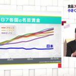 """【悲惨すぎ】NHKクロ現プラスで流れた""""G7先進国の名目賃金""""のグラフが話題に!ネット「日本だけが全然成長してない」「アベノミクス効果ゼロ」"""