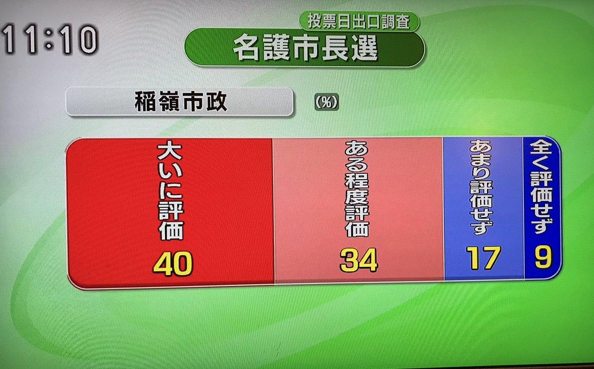 【不正選挙?】沖縄・名護市長選、複数の「不可解な点」を指摘する声!「開票直後の出口調査では稲嶺優勢」「開票終盤で急に大きな差」「稲嶺市政を70%以上が評価」