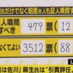 【やりすぎ】AbemaTVの「みのもんたのよるバズ」でのツイッター調査、「麻生大臣は辞任しなくてよい:92%」「昭恵夫人は証人喚問しなくて良い:88%」!