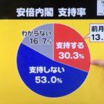 【終わりの始まり】NNN世論調査、安倍政権支持率が13.7Pダウンの30.3%!(不支持は53%)「何故文書改ざんが行なわれたか?」について「政治家からの働きかけ」が最多に!