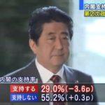"""ANN(テレ朝)世論調査、安倍政権支持率が3.6Pダウンの29.0%に!他マスコミでも軒並み下落し、日米首脳会談は""""大失敗""""に終わる!"""
