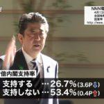 【出た!】NNN(日テレ)の安倍政権支持率、ついに26.7%に!不支持は53.4%!自民閣僚経験者「すごいことになった。分水嶺を越えた」