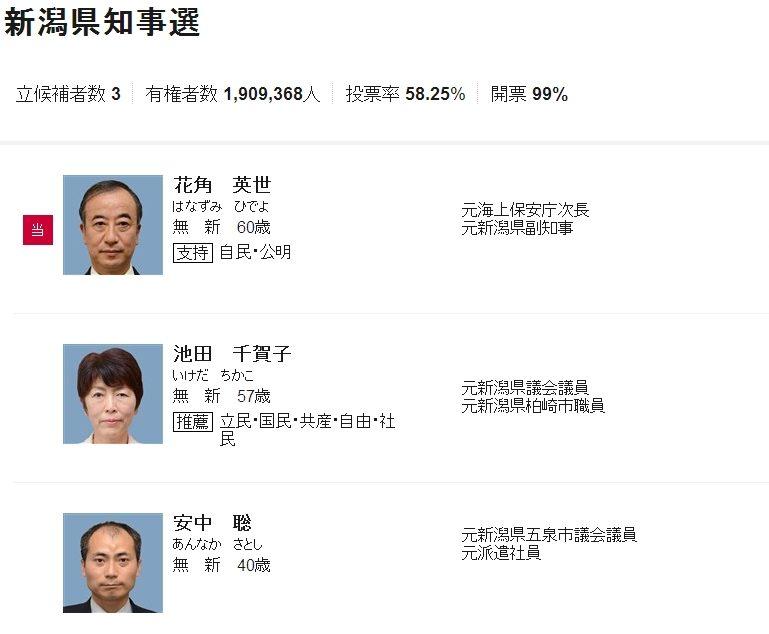 新潟県知事選挙、自公推薦の花角英世氏が当選!出口調査では両者互角だったものの、野党推薦の池田ちかこ候補はあと一歩及ばず!