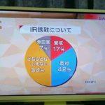 """【酷すぎ】NHKの""""カジノ特集""""、「反対(42%)」と「どちらともいえない(34%)」の円グラフの面積が逆だと話題に!"""