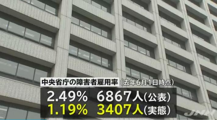 【詐欺】中央省庁の障害者雇用水増し、公表の約半分(3400人超)が虚偽だった!国家機関の約8割、雇用率0%台の機関も計18に!