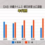 沖縄知事選、若年層(10~20代)は佐喜真氏に多く投票していたことが判明!権力礼賛系まとめサイトやネット上のデマが影響か!