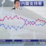 【信頼性ゼロ】NHK世論調査、安倍政権支持率が4Pアップの46%に!「片山&桜田コンビ」の国会紛糾や移民、消費増税や水道民営化が進められている中で!