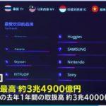 【驚き】中国「独身の日」セール、通販大手アリババの取引額が3兆4900億円に!楽天の1年の取引額を1日で超える!