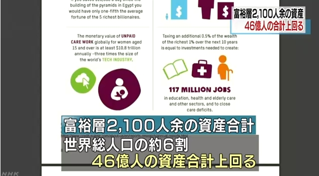 【グローバリズム】世界の富裕層2千人の資産、庶民の46億人分を上回る!たった「0.5%」の富裕層への増税だけで1億1700万人分もの雇用創出!