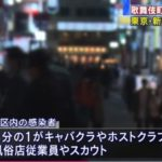 【ヤバい】東京都のコロナ感染者、1日だけで97人に!歌舞伎町の風俗店などで多くの感染者発生も、実態の把握に難航!キャバクラや性風俗従事者の親が支援対象から除外される事態も!